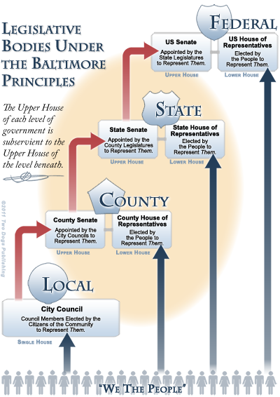 The Baltimore Principles